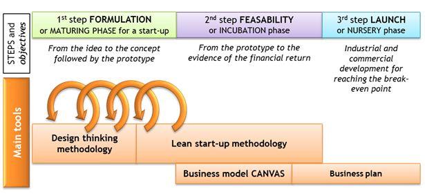 Foodlab e-learning platform