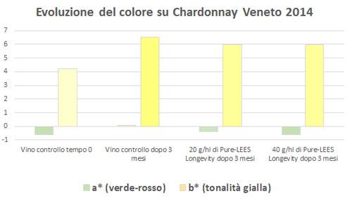 Protezione dalle ossidazioni nei vini bianchi e rosati-Lallemand