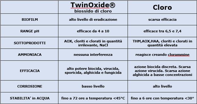 TWINOXIDE-tab.1