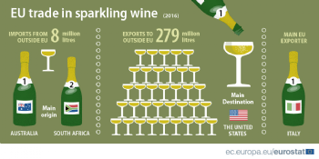 EU trade in sparkling wine