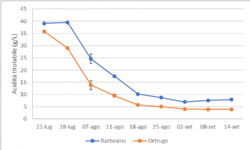 Barbesino and Ortrugo titratable acidity