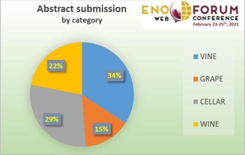 Abstract submission by category Enoforum web Contest
