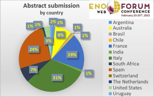 abstract submission country Enoforum web contest