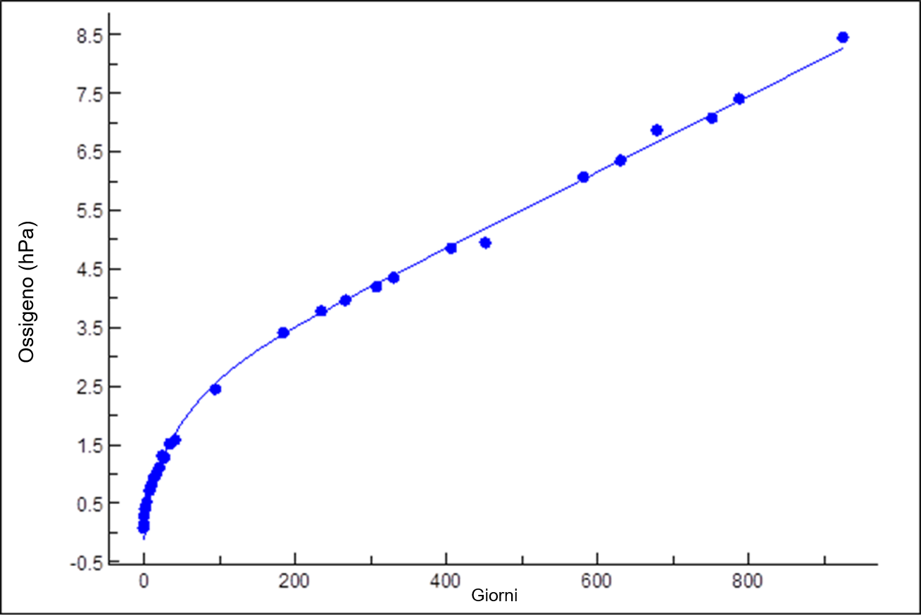Curva di diffusione dell'ossigeno