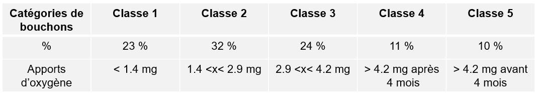 5 classes perméabilités différentes sont identifiées allant de 0.5 à plus de 4 mg d'oxygène par an.