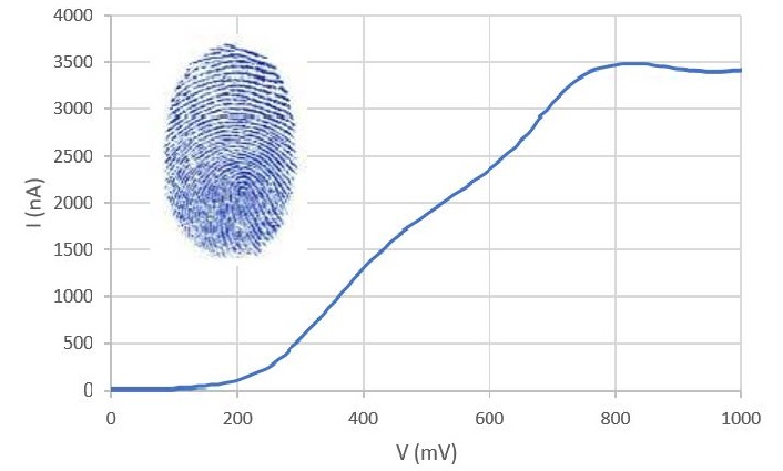 Figure 1 : example of Intensity vs Potential curve, fingerprint of the sample, obtained on a wine sample