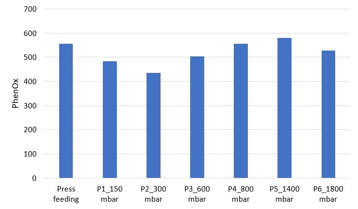 Figure 2 : PhenOx evolution during a press program needing optimization to collect polyphenol-poor and polyphenol-rich juice