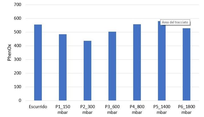 Figura 2: Evolución del índice PhenOx durante un ciclo de prensado de Sauvignon Blanc que debe mejorar separando los mostos según su contenido en polifenoles.