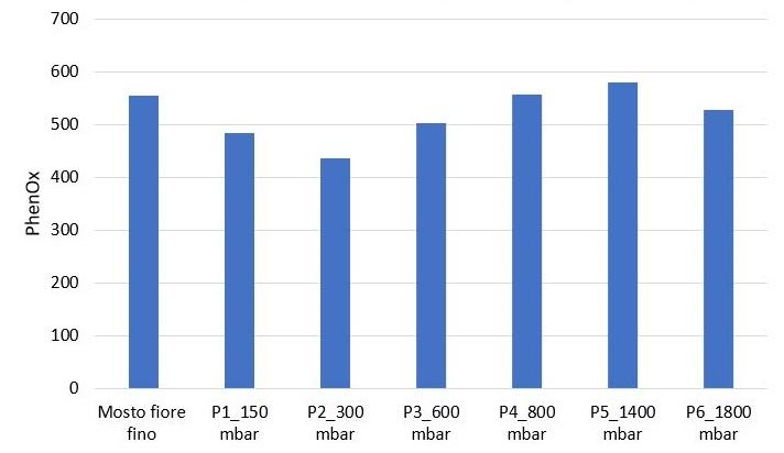 Figura 2: Evoluzione dell'indice PhenOx durante un programma di pressatura di Sauvignon Blanc da ottimizzare per separare i mosti poveri da quelli ricchi di polifenoli.