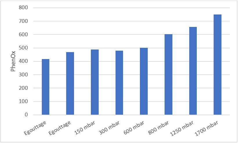Evolution de l'indice PhenOx durant le pressurage de Sauvignon Blanc montrant une fraction de jus pauvre en polyphénols d'indice PhenOx stable (gouttes jusqu'à 600 mbar) et une fraction riche en polyphénols d'indice PhenOx croissant (800 mbar à la fin du pressurage)
