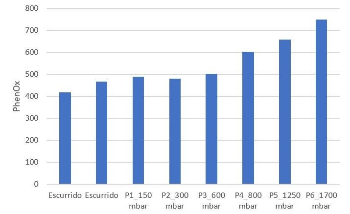 Figura 3: Evolución del índice PhenOx durante el prensado de Sauvignon Blanc, que muestra una fracción de mosto baja en polifenoles con índice PhenOx estable (escurrido hasta 600 mbar) y otra más alta polifenoles con índice PhenOx creciente (800 mbar final del prensado).