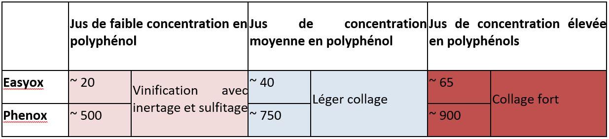 Tableau 1 : Niveaux d'EasyOx et PhenOx des différentes qualités de jus de Sauvignon Blanc.