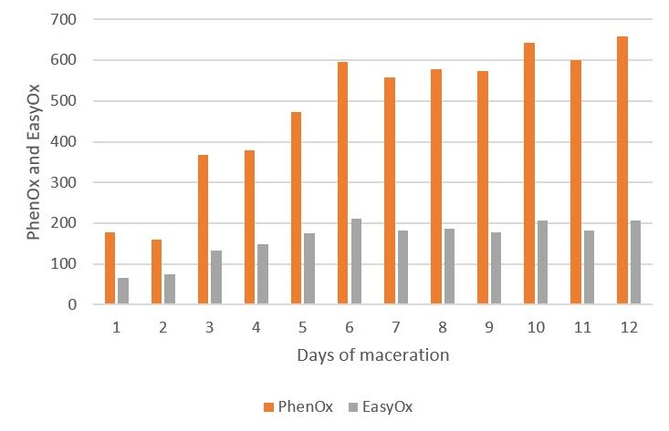 Figure 4 : evolution of EasyOx and PhenOx indexes during a Tempranillo traditional maceration, with no prefermentative cold soak and immediate alcoholic fermentation start