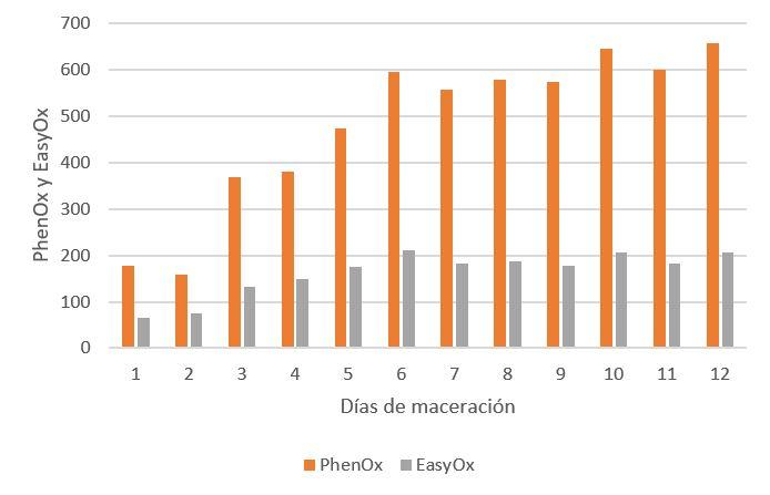 Figura 4: Seguimiento de la evolución de los índices EasyOx y PhenOx durante una maceración tradicional de Tempranillo cuya fermentación alcohólica empieza inmediatamente.