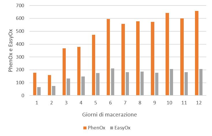 Figura 4: Controllo dell'evoluzione degli indici EasyOx e PhenOx durante una macerazione tradizionale di Tempranillo in cui la fermentazione alcolica ha inizio subito.