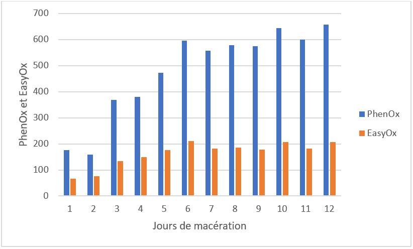 Suivi de l'évolution des indices EasyOx et PhenOx pendant une macération traditionnelle de Tempranillo dont la fermentation alcoolique débute immédiatement.
