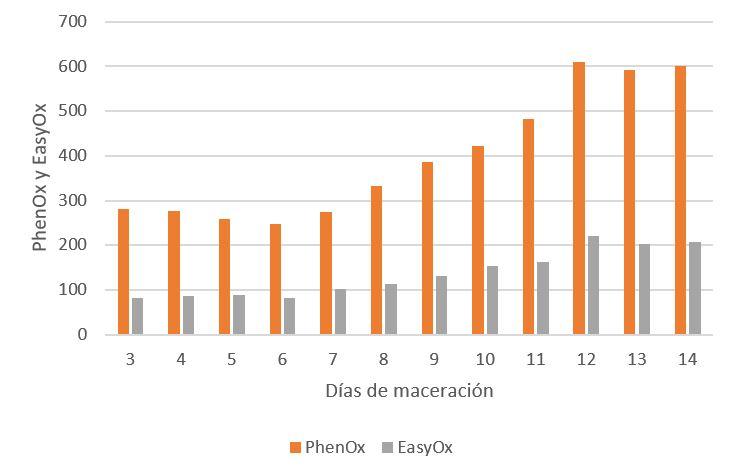 Figura 5: Seguimiento de la evolución de los índices EasyOx y PhenOx durante una maceración tradicional de Tempranillo, precedida por una maceración prefermentaria en frío de cuatro días.