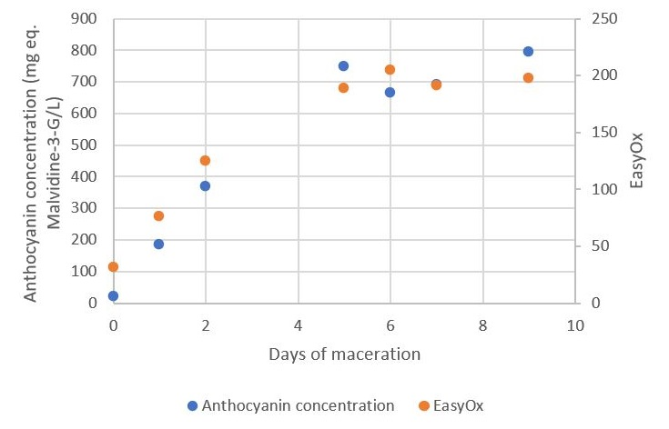 Figure 6 : evolution of anthocyanin concentration determined by Puissant Léon method and of EasyOx index during a traditional maceration of Tempranillo