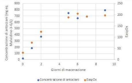 Figura 6: Controllo dell'evoluzione della concentrazione di antociani definita con il metodo Puissant-Léon e dell'indice EasyOx durante una macerazione tradizionale di Tempranillo.