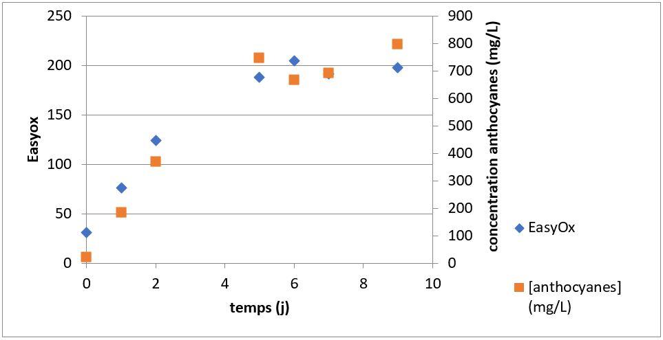 Suivi de l'évolution de la concentration en anthocyanes déterminées par la méthode Puissant Léon et de l'indice EasyOx au cours d'une macération traditionnelle de Tempranillo.