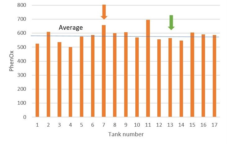 Figure 7 : EasyOx and PhenOx levels of 17 tanks of Tempranillo from same producer. Orange line corresponds to the average index value observed on this variety at this stage of the process. Orange arrow highlights tank number 7 which has a PhenOx level above average and an EasyOx level just at the average. Green arrow points out tank number 13 with a PhenOx level at the average and an EasyOx level above the average.