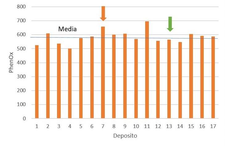 Figura 7: Niveles de EasyOx y PhenOx de 17 depósitos de Tempranillo del mismo productor. La línea naranja corresponde a la media de los valores del índice observada en esta variedad en este estado del proceso. La flecha naranja identifica el depósito Nº 7 que dispone de un nivel de PhenOx por encima de la media y un nivel de EasyOx parecido a la media. La flecha verde indica el Nº 17 cuyo nivel de PhenOx está cerca de la media y el nivel de EasyOx por encima de la media.