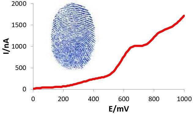 Exemple de courbe intensité vs potentiel obtenue sur un échantillon de vin