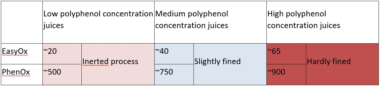 Table 1 : EasyOx and PhenOx levels in the different qualities of juices from Sauvignon Blanc in a South of France cooperative winery.