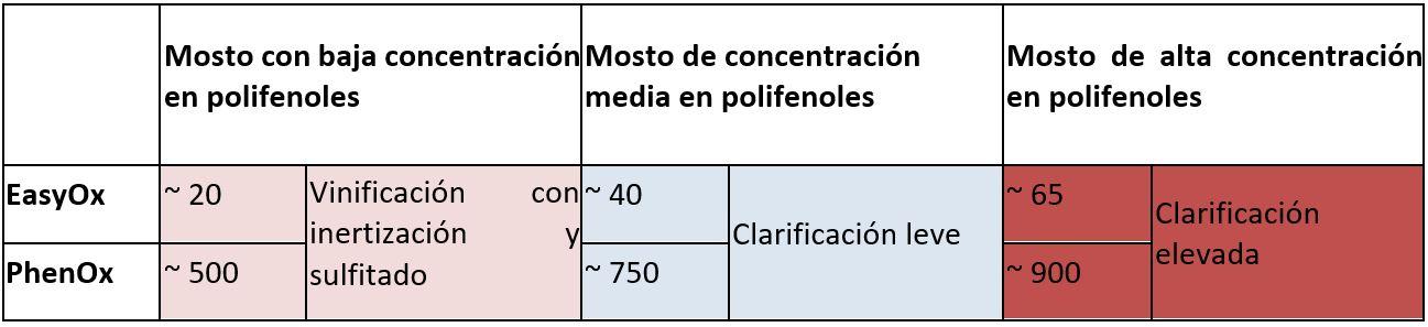 Tabla 1: Niveles de EasyOx y de PhenOx con diferentes perfiles de mosto de Sauvignon Blanc.