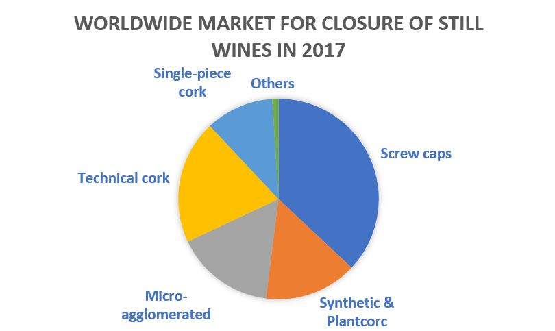 WORDWIDE MARKET FOR CLOSURE OF STILL WINES IN 2017