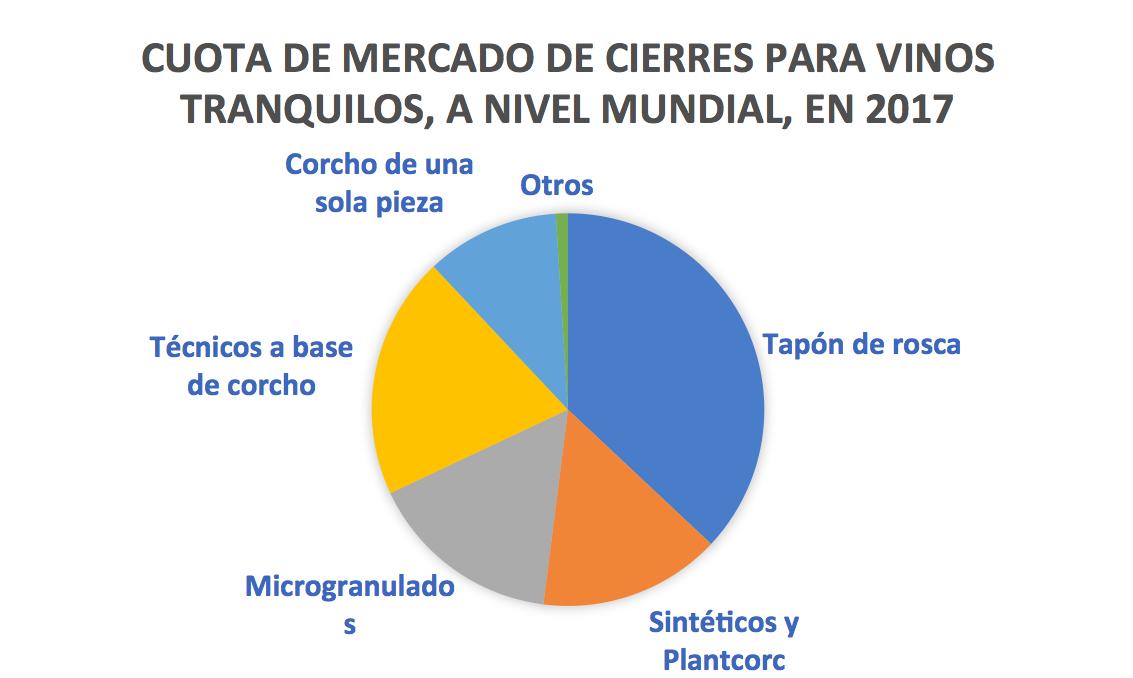 CUOTA DE MERCADO DE CIERRA PARA VINOS TRANQUILOS, A NIVEL MUNDIAL, EN 2017