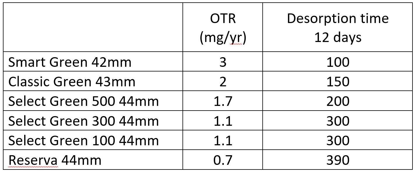 Duration of the desorption
